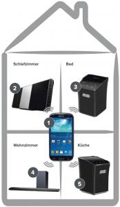 Mit dem Smartphone (1) lässt sich das System am einfachsten steuern. Man kann entweder alle Lautsprecher die gleiche Quelle abspielen lassen oder einzelne Zonen ansteuern. So lässt sich etwa die Hi-Fi-Anlage ALL5CD (2) als Quelle nutzen und ihr zusätzlich den Lautsprecher ALL2 im Bad (3) zuweisen. Parallel lässt sich der TV-Klang von der Soundbar ALL70T (4) zum Küchenlautsprecher ALL2 (5) legen