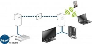 Dlan Powerline nutzt für die Datenübertragung die vorhandenen Stromleitungen, so dass keine Kabel verlegt oder Wände aufgebohrt werden müssen
