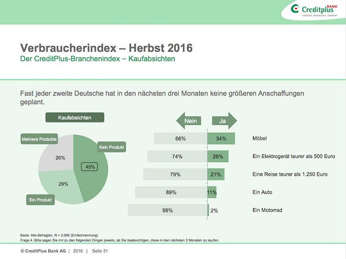 Der aktuelle Verbraucherindex zeigt: rund 26 Prozent der Bundesbürger plant noch in diesem Jahr den Kauf eines Elektrogerätes.