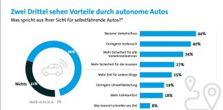 Autonome Autos: Grafik zur Bitkom-Umfrage