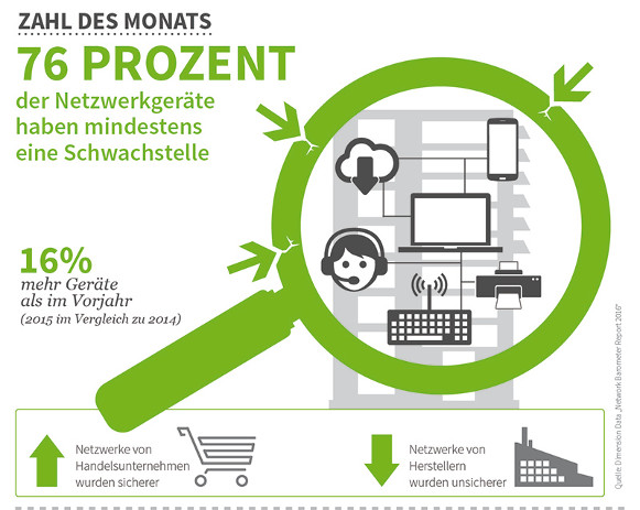 Netzwerk-Geräte - Infografik