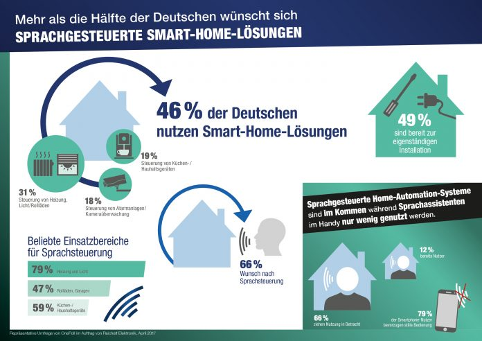 Infografik Sprachgesteuerte Smart-Home-Systeme: zur repräsentativen Umfrage von OnePoll im Auftrag von Reichelt Elektronik, April 2017