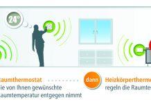 Das neue devolo Smart Heizen Paket ermöglicht stets die richtige Wohltemperatur. © devolo AG