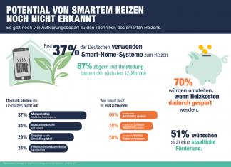 Intelligente Heizsysteme: Infografik zur Umfrage von reichelt elektronik. © Reichelt