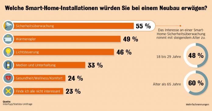 Für die Umfrage zu Smart-Home-Anwendungen beim Neubau hat Statista im Auftrag Interhyp 1.000 Menschen in Deutschland zum Bauen befragt. Die Umfrage ist national repräsentativ nach Alter und Geschlecht.